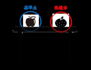 みかんが軌道体、リンゴが基準点