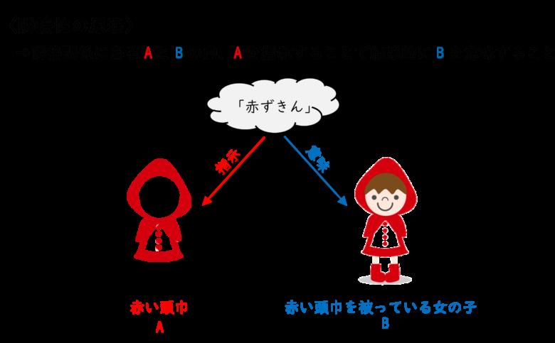 メトニミーは、隣接性の原理によって成立している。
