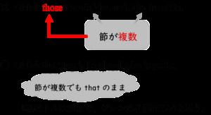 接続詞のthatは節が複数でもthoseにならない
