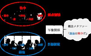 概念メタファーの関係図