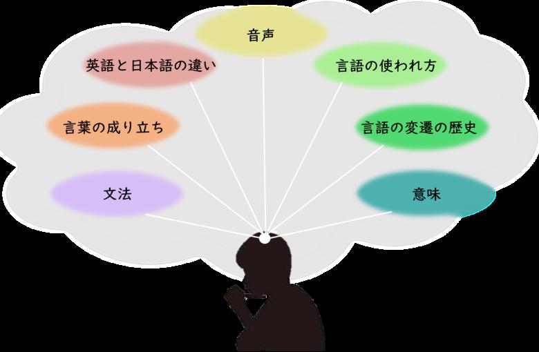 言語学イメージ