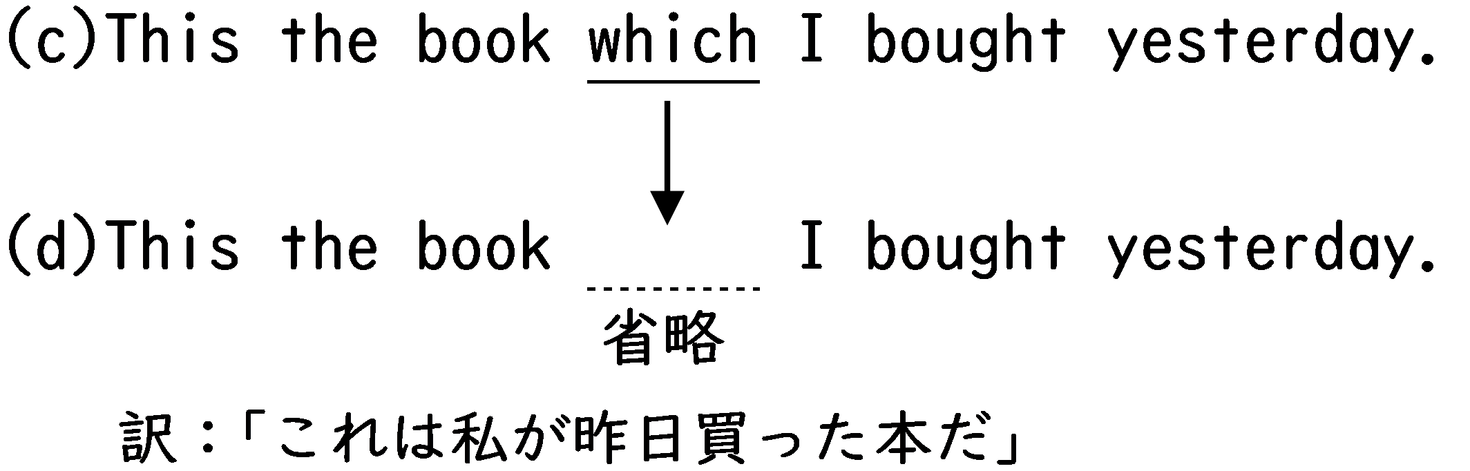 whichの省略