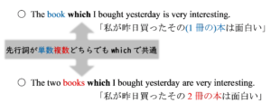 which単数複数