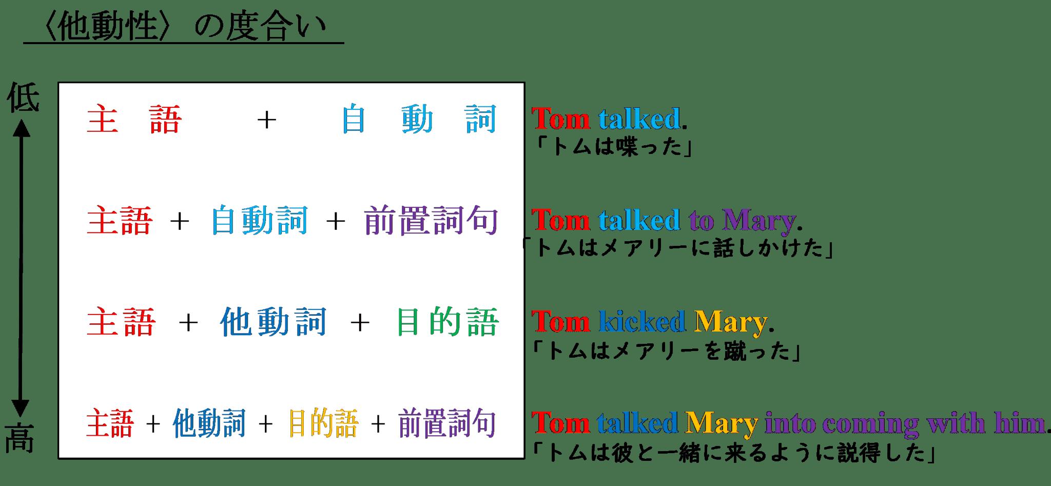 他動性の値を決める文法構造