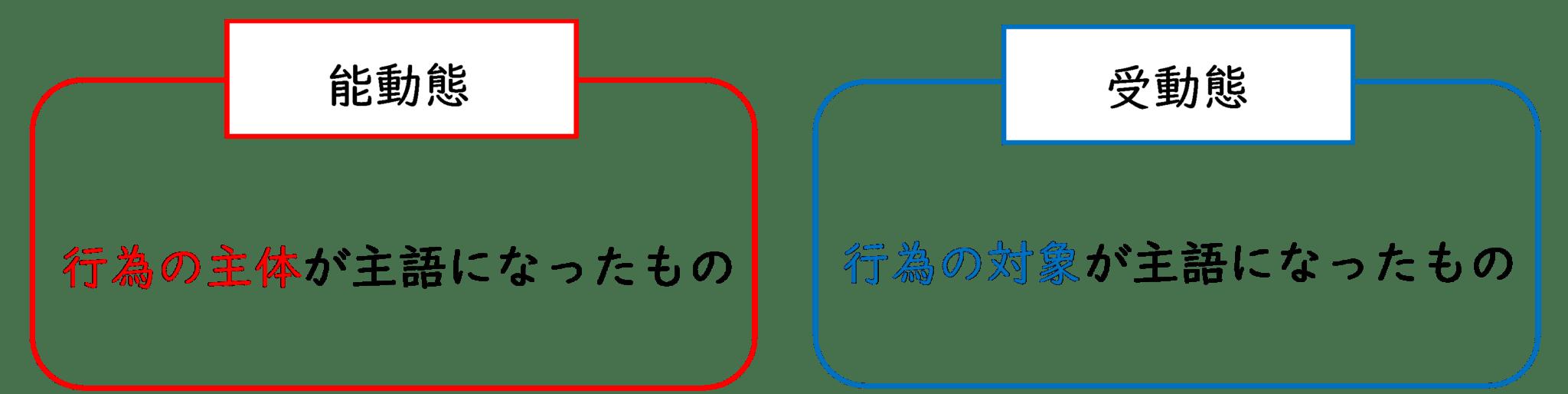 能動態と受動態の主語