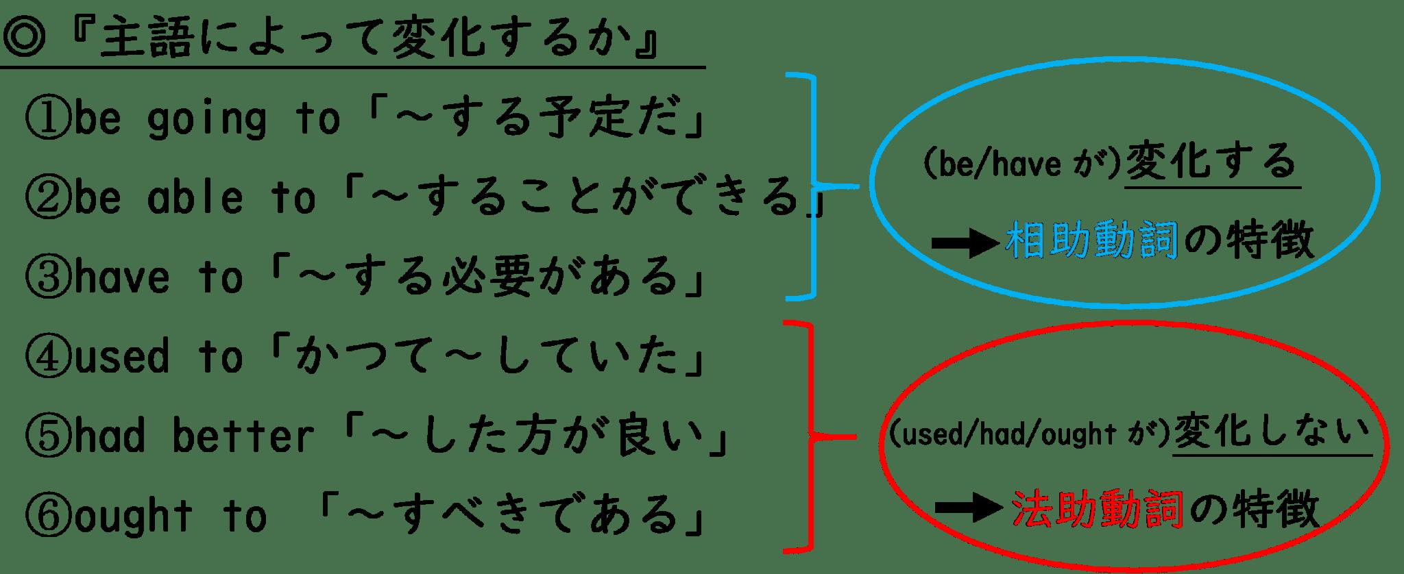 疑似法助動詞の特性