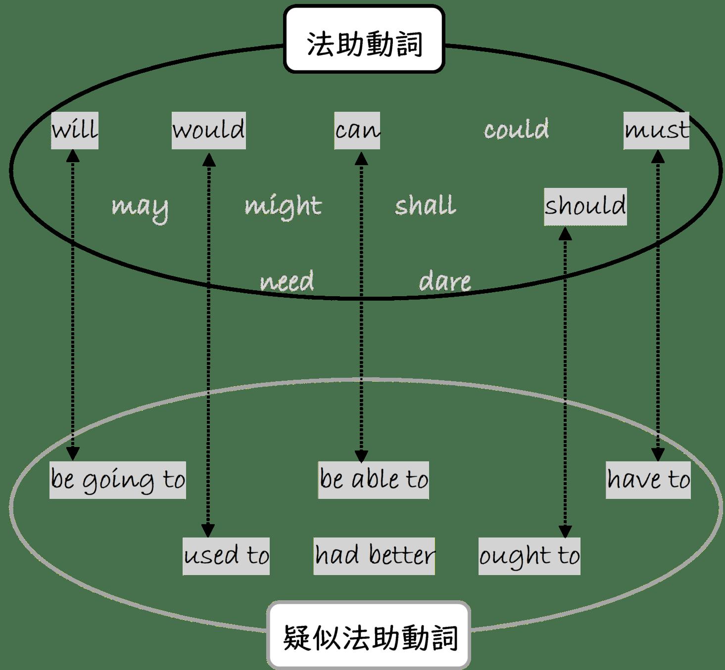 相助動詞と疑似法助動詞の関連性