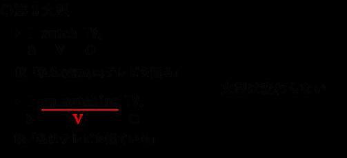 第3文型の進行形