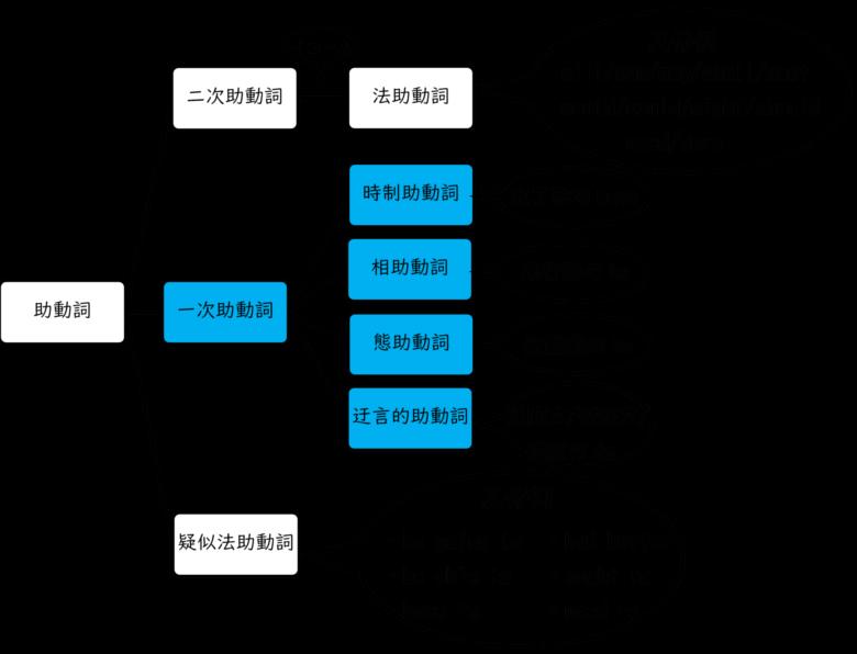 詳細な助動詞分類