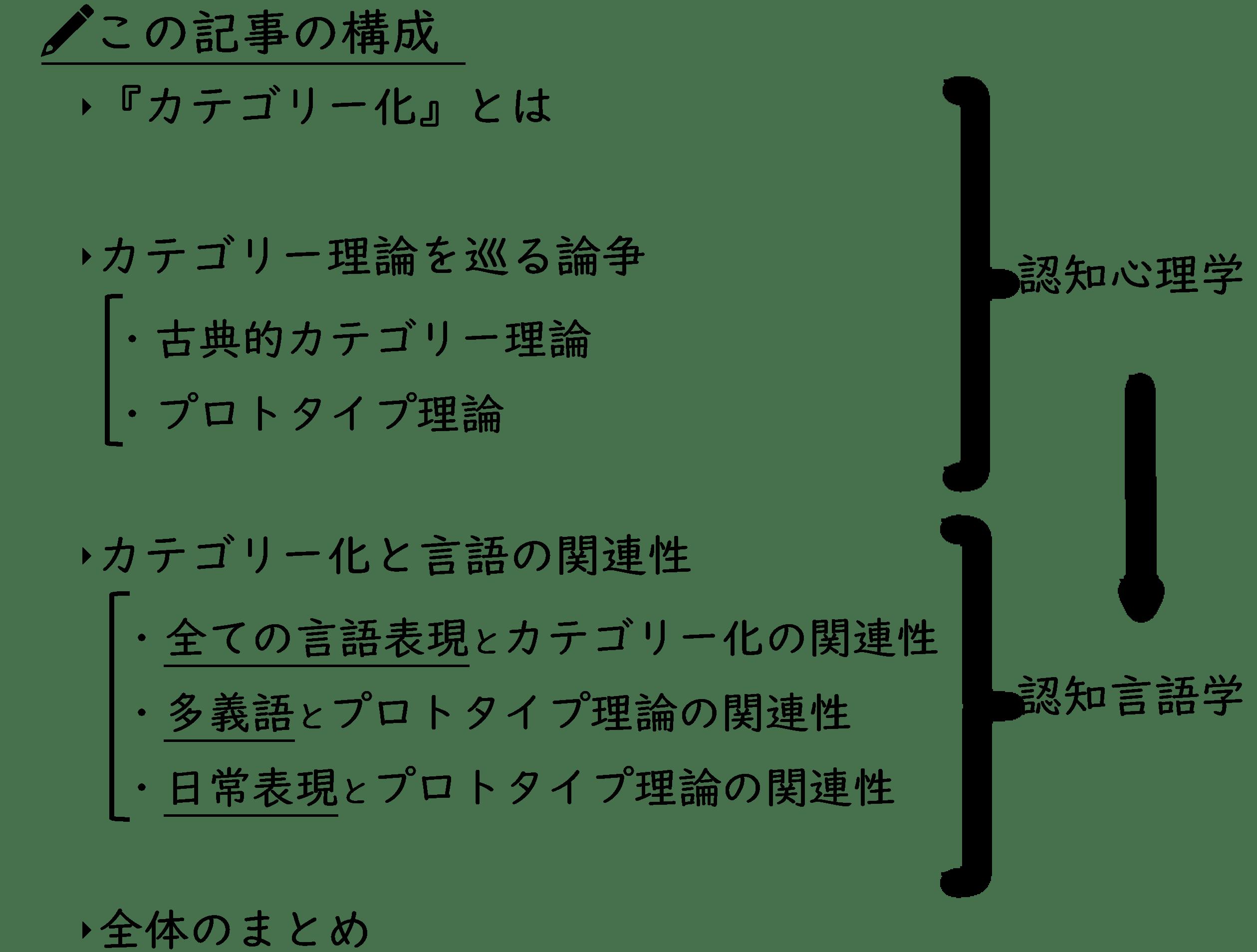 この記事の構成(カテゴリー化)