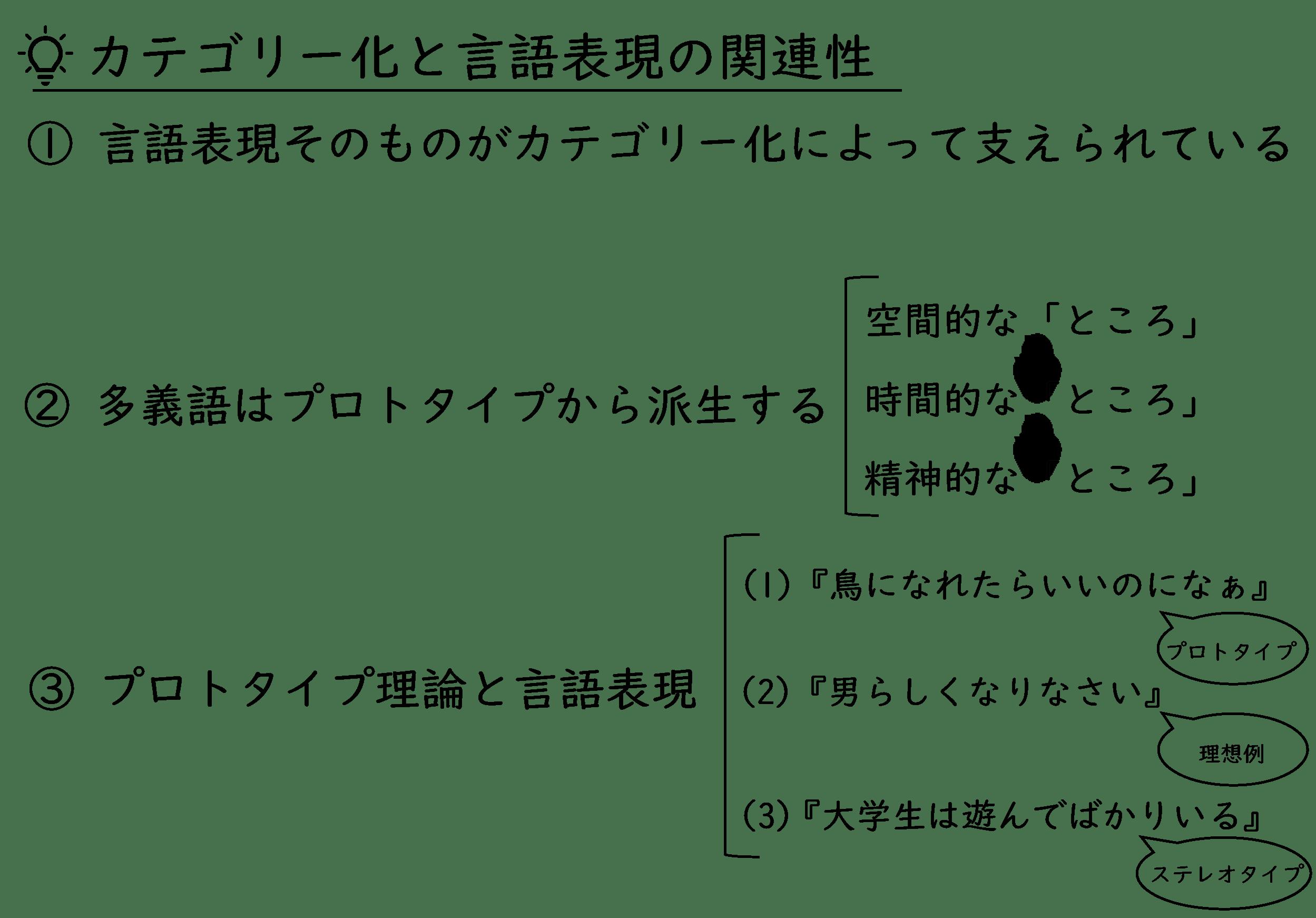 カテゴリー化と言語表現