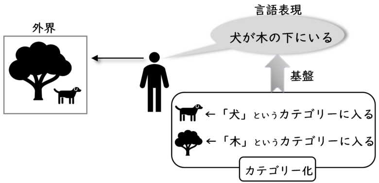 全ての言語表現はカテゴリー化によって生み出される