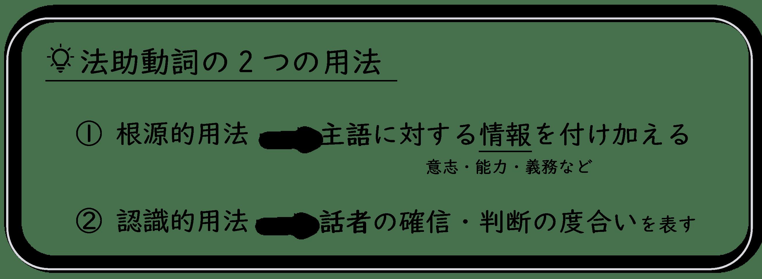 法助動詞の2つの用法