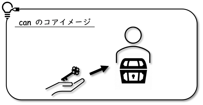 can コアイメージ