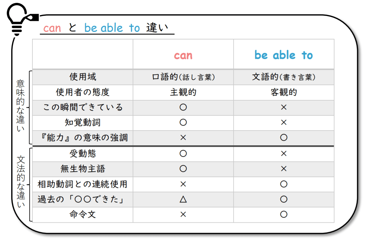 canとbe able toの意味の違いのまとめ