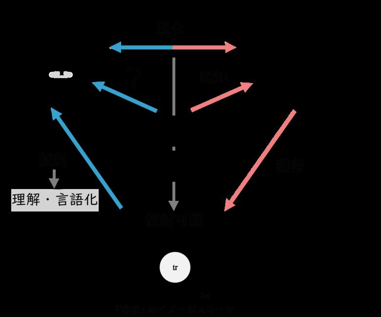 認知言語学 イメージスキーマ