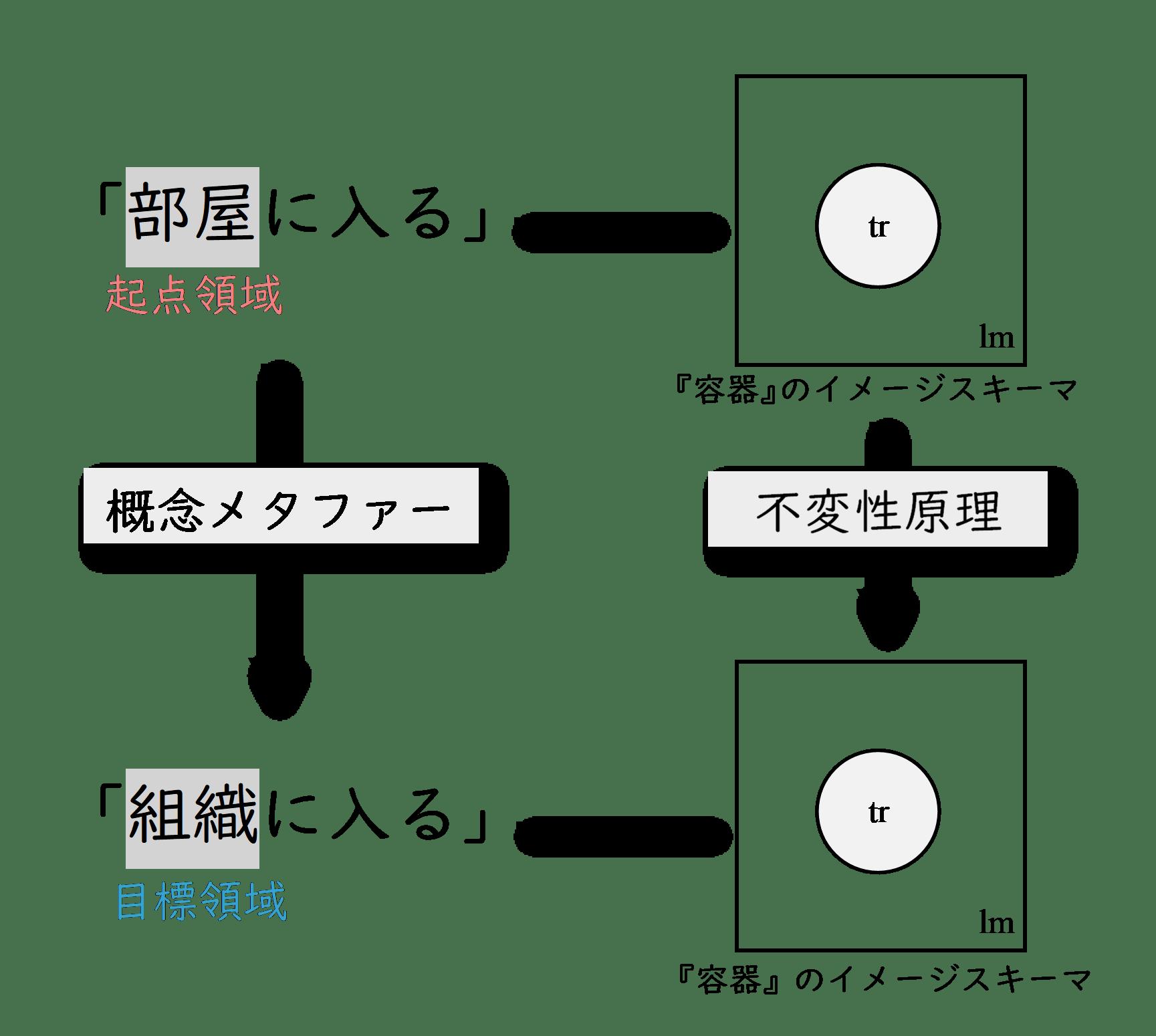 認知言語学 概念メタファー イメージスキーマ 不変性原理
