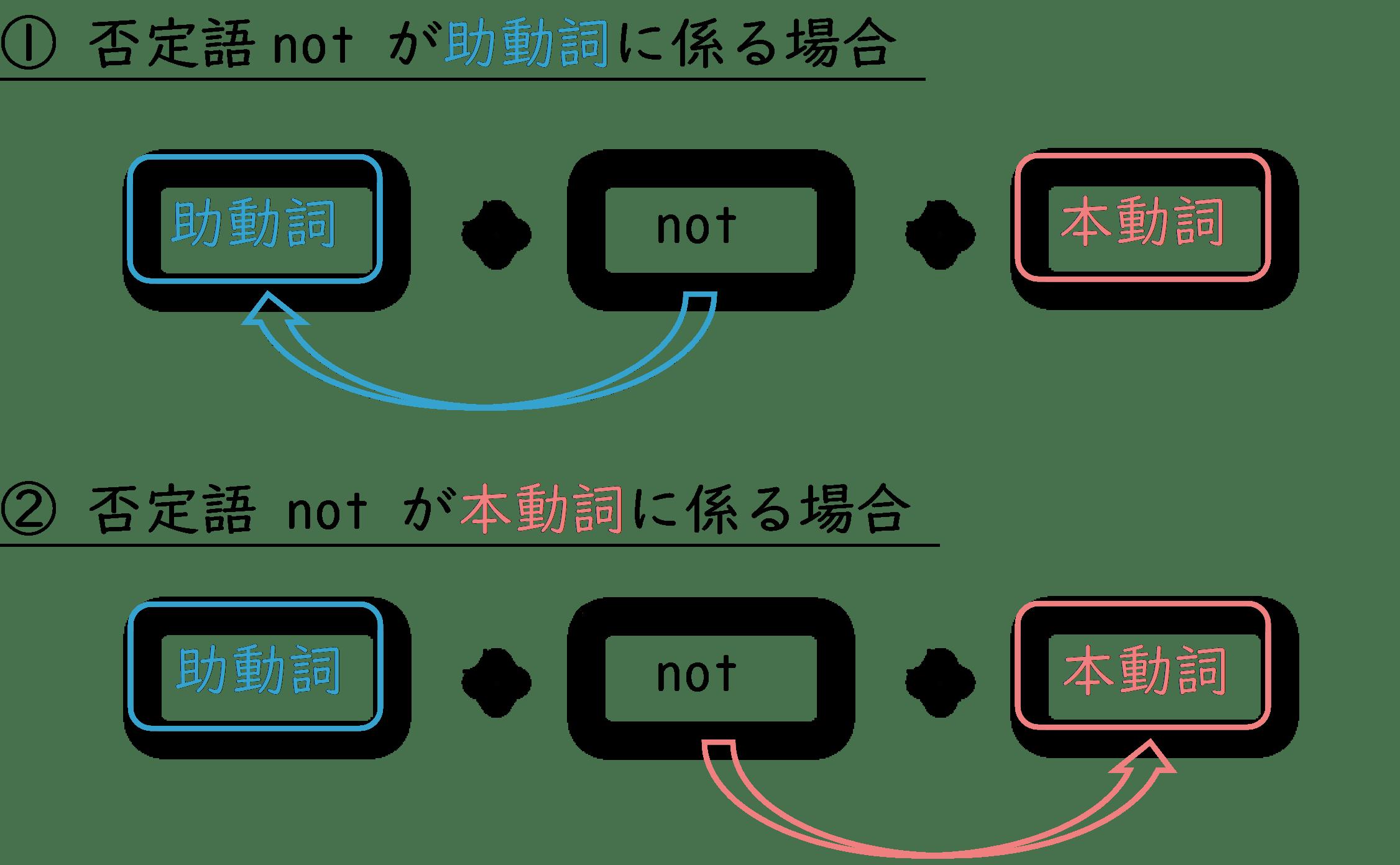 助動詞の否定