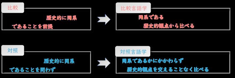 対照言語学と比較言語学の違い