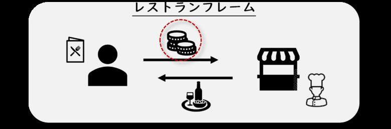 フレーム意味論では各イベントをフォーカスする形で言語分析をする