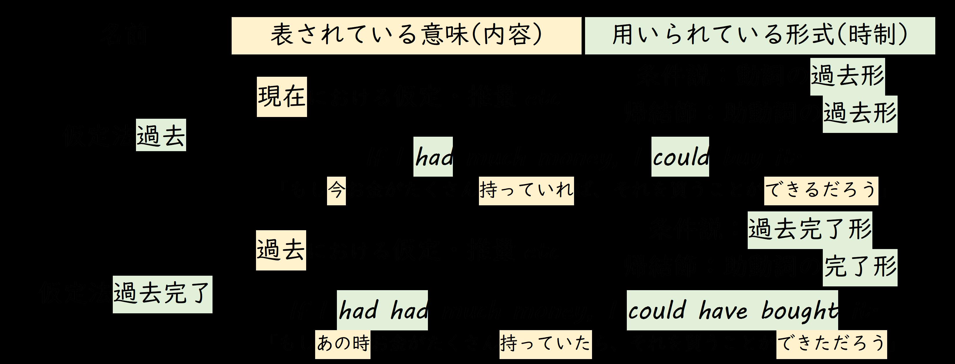 仮定法における意味と形式のズレを理解する事が重要