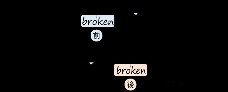 分詞におまけが付いている場合は名詞の後、分詞におまけが付いていない場合は名詞の前に置かれる