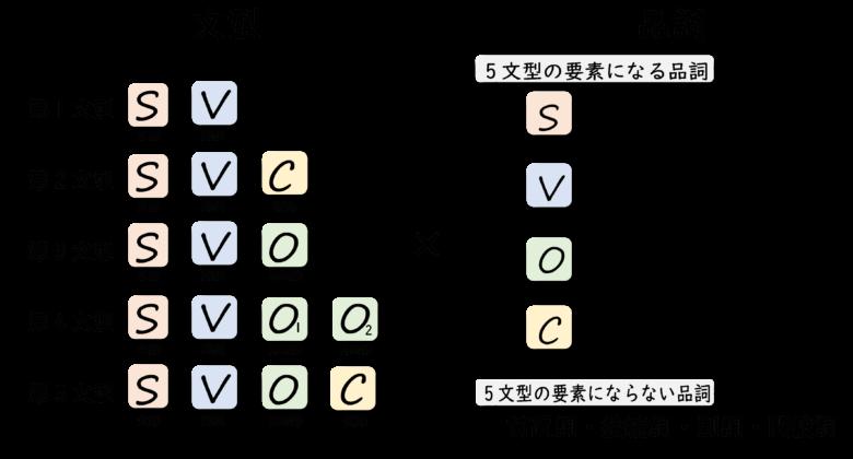 文型と品詞の関係性