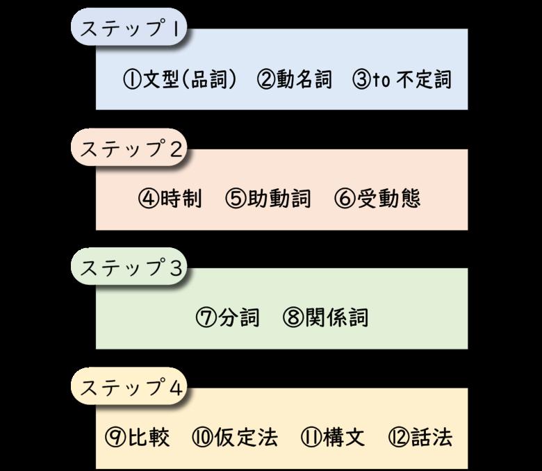 英文法の学習の手順・流れ