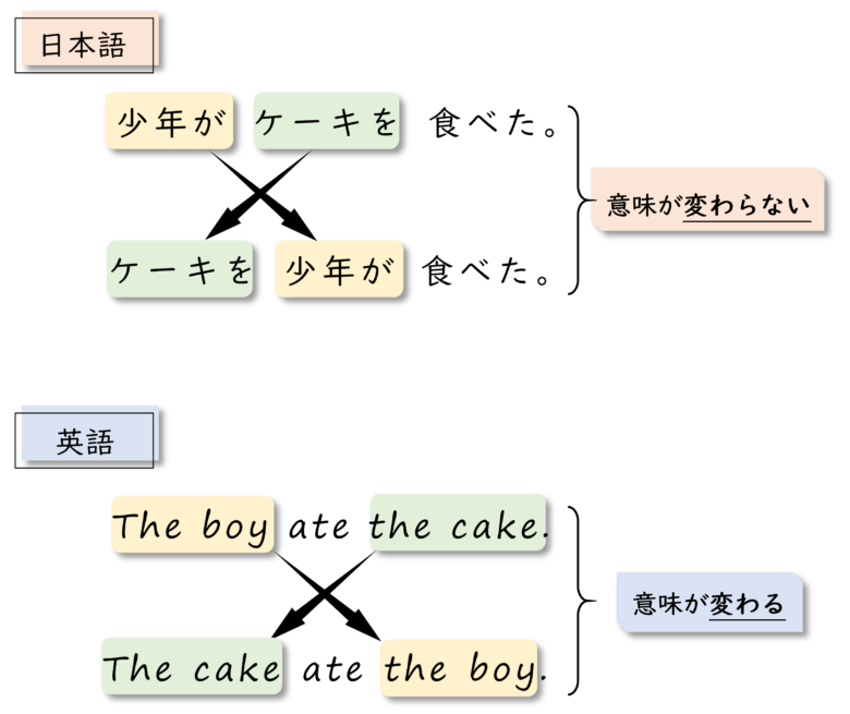英語と日本語の語順における違い