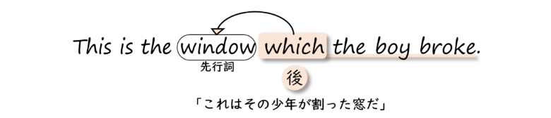 関係代名詞の後置修飾
